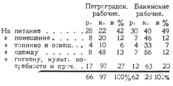 Таблица затрат пролетариата на жизнь