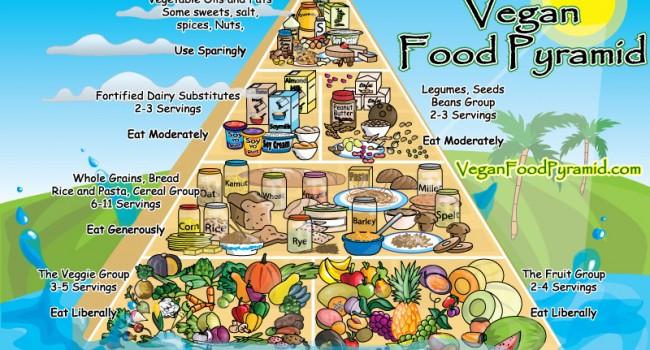 Веганская пирамида полезности продуктов.