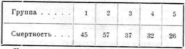 Ежегодная смертность на 3000 душ населения в 1920 — 22 годах.