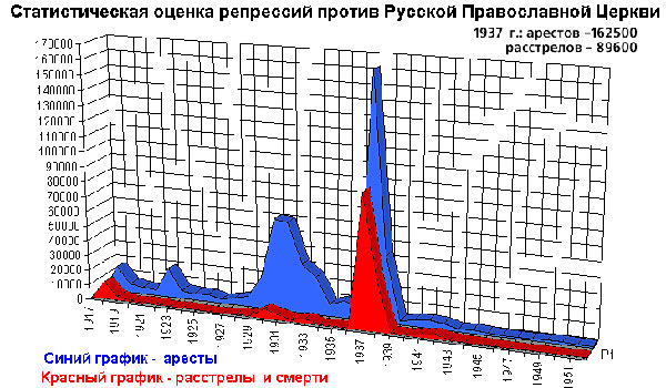 График официальной светской исторической статистики репрессий за принадлежность к ПЦ