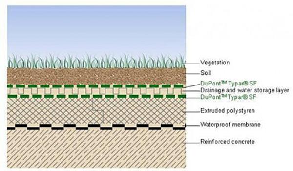 Структура слоев очистного комплекса с системой DuPont Typar SF Geosynthetic