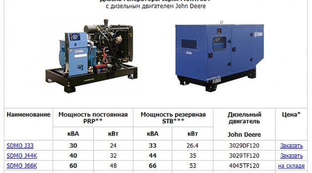 Альтернатив много — выбирай правильно нужный дизель электрогенератор.