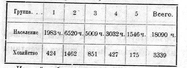 Население и хозяйства по этим группам распределялись следующим образом.