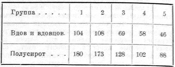 Количество вдов, вдовцов и полусирот на 1000 душ населения.